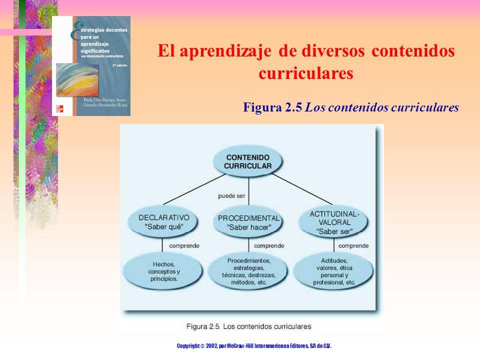 El aprendizaje de diversos contenidos curriculares