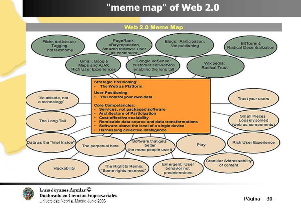 meme map of Web 2.0 Página –30– 30