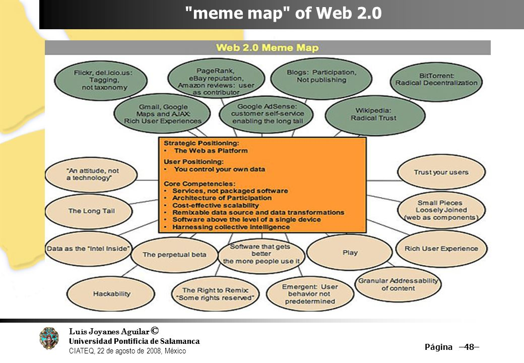 meme map of Web 2.0 Página –48– 48