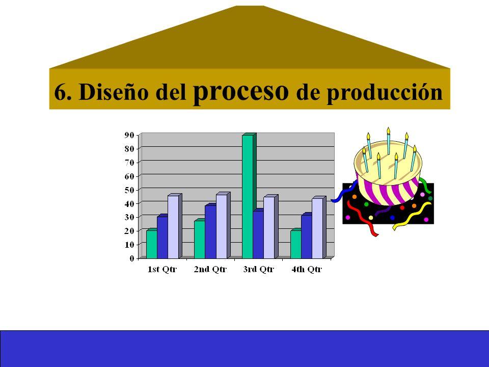 6. Diseño del proceso de producción