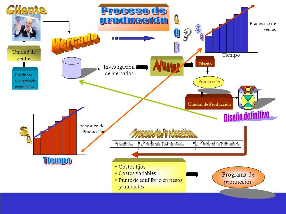 Cliente Proceso de Q producción $ Mercado Q D Ajustar