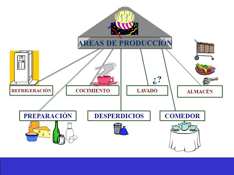 ¿ AREAS DE PRODUCCIÓN COMEDOR DESPERDICIOS PREPARACIÓN ALMACÉN LAVADO