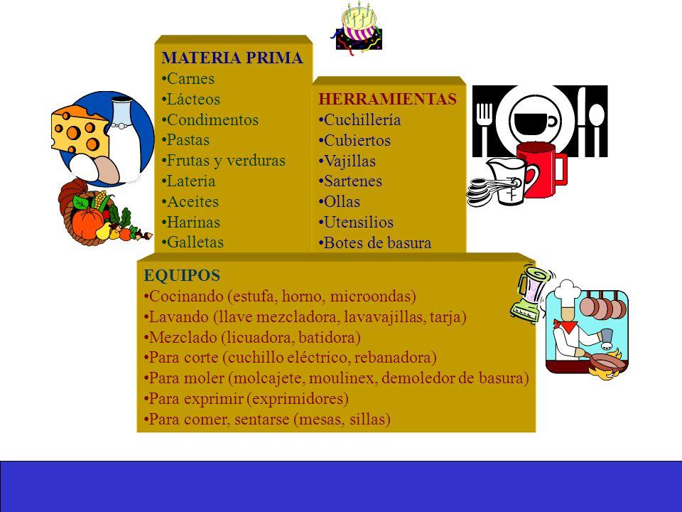 MATERIA PRIMA Carnes. Lácteos. Condimentos. Pastas. Frutas y verduras. Lateria. Aceites. Harinas.