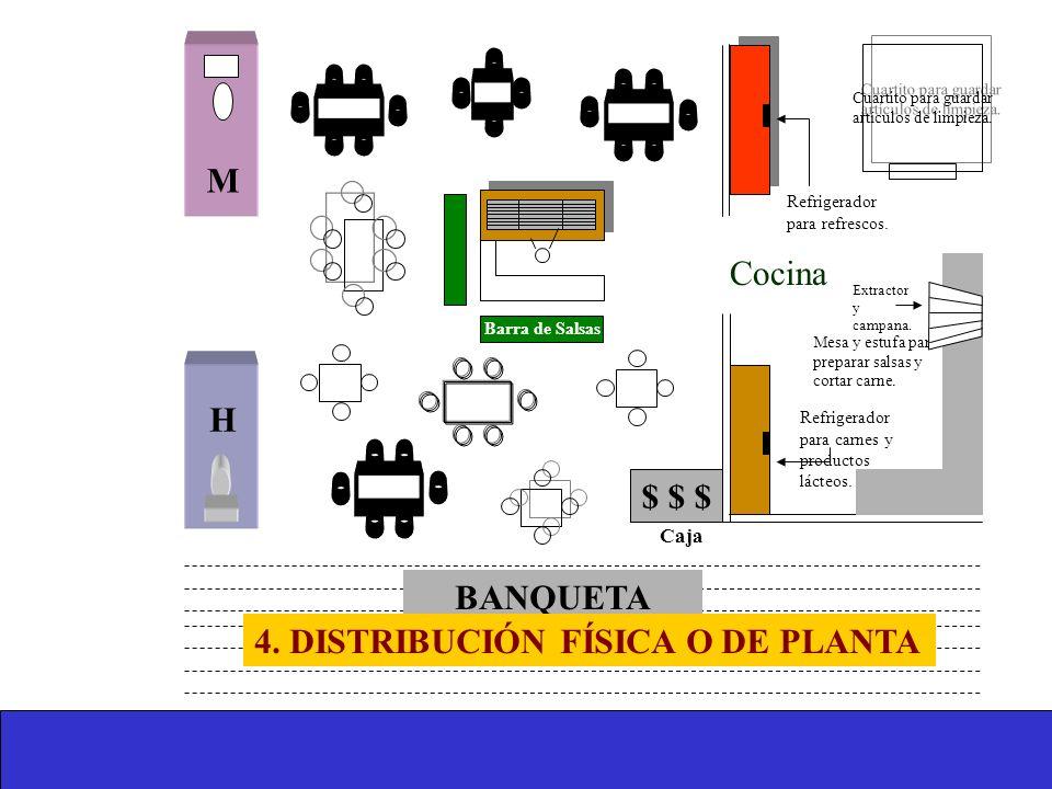 4. DISTRIBUCIÓN FÍSICA O DE PLANTA