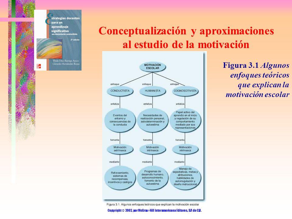Conceptualización y aproximaciones al estudio de la motivación