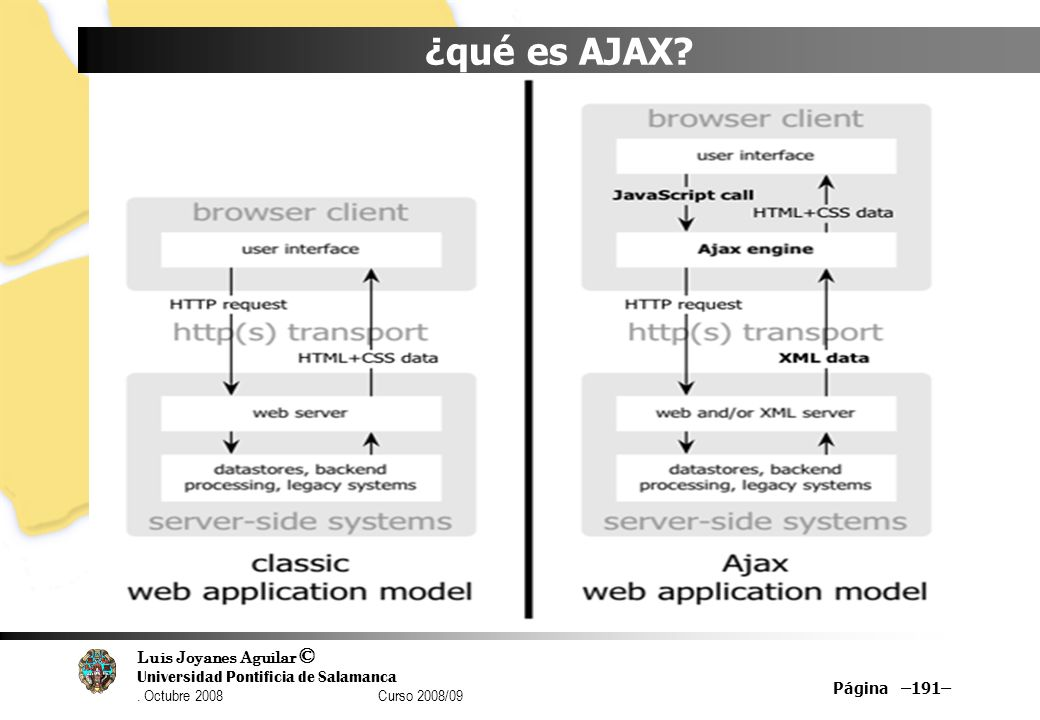 ¿qué es AJAX