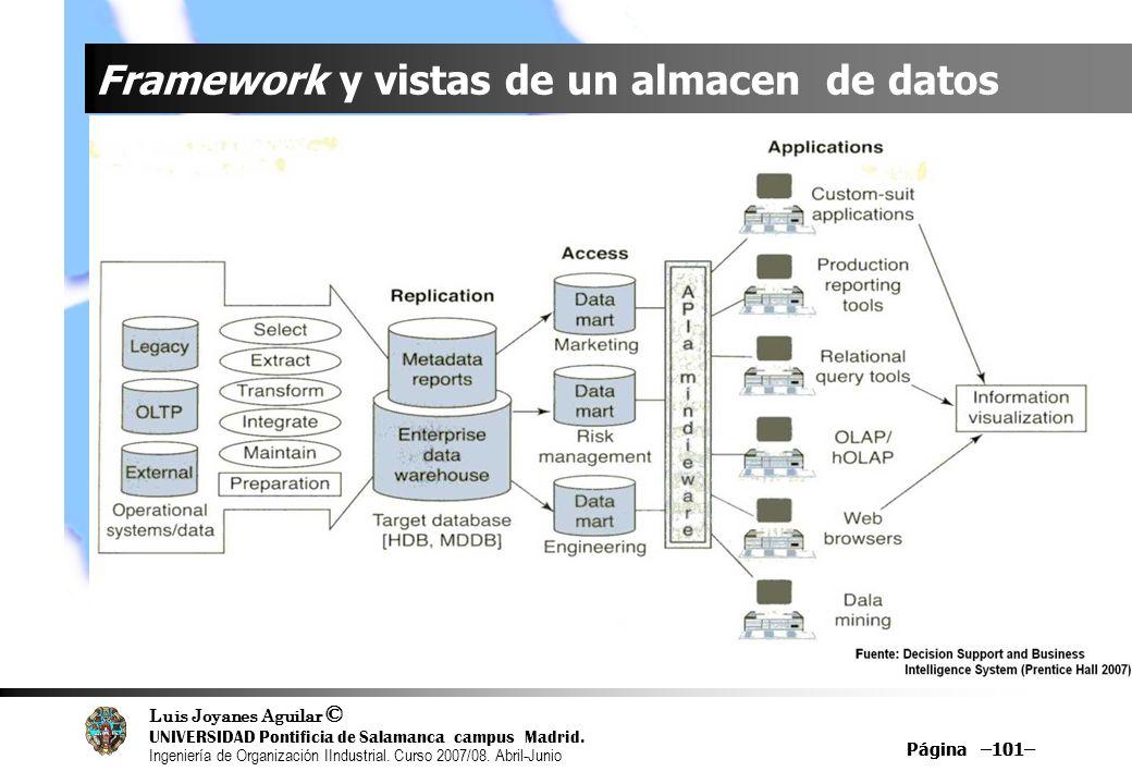 Framework y vistas de un almacen de datos