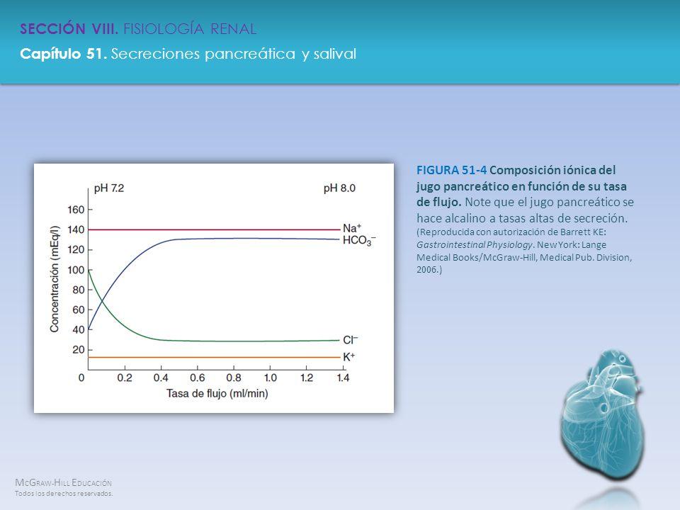 FIGURA 51-4 Composición iónica del jugo pancreático en función de su tasa de flujo.