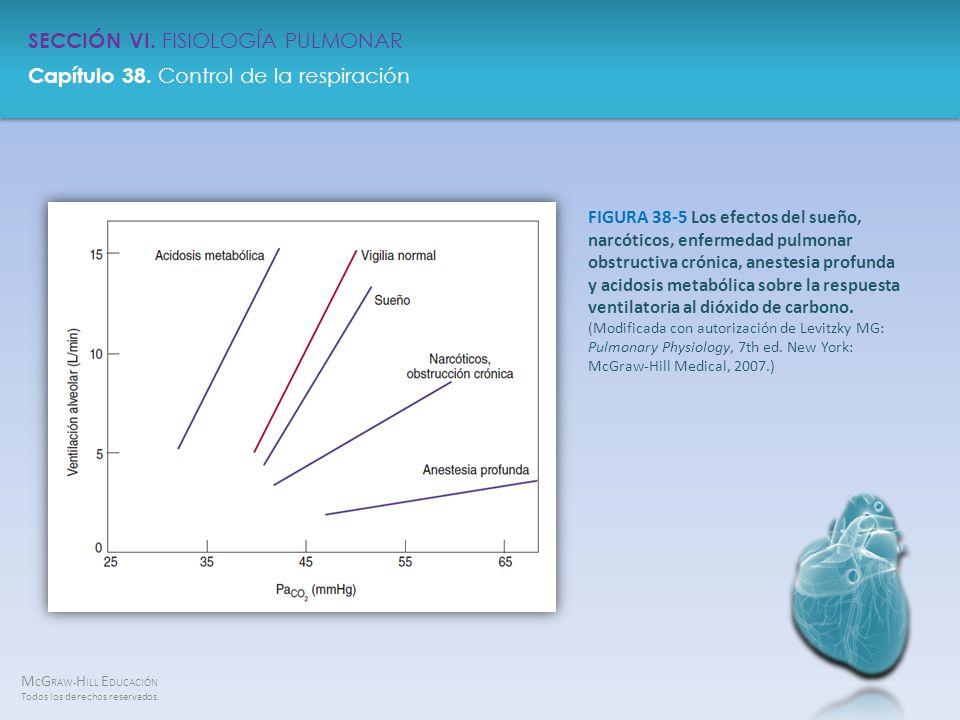 FIGURA 38-5 Los efectos del sueño, narcóticos, enfermedad pulmonar obstructiva crónica, anestesia profunda y acidosis metabólica sobre la respuesta ventilatoria al dióxido de carbono.