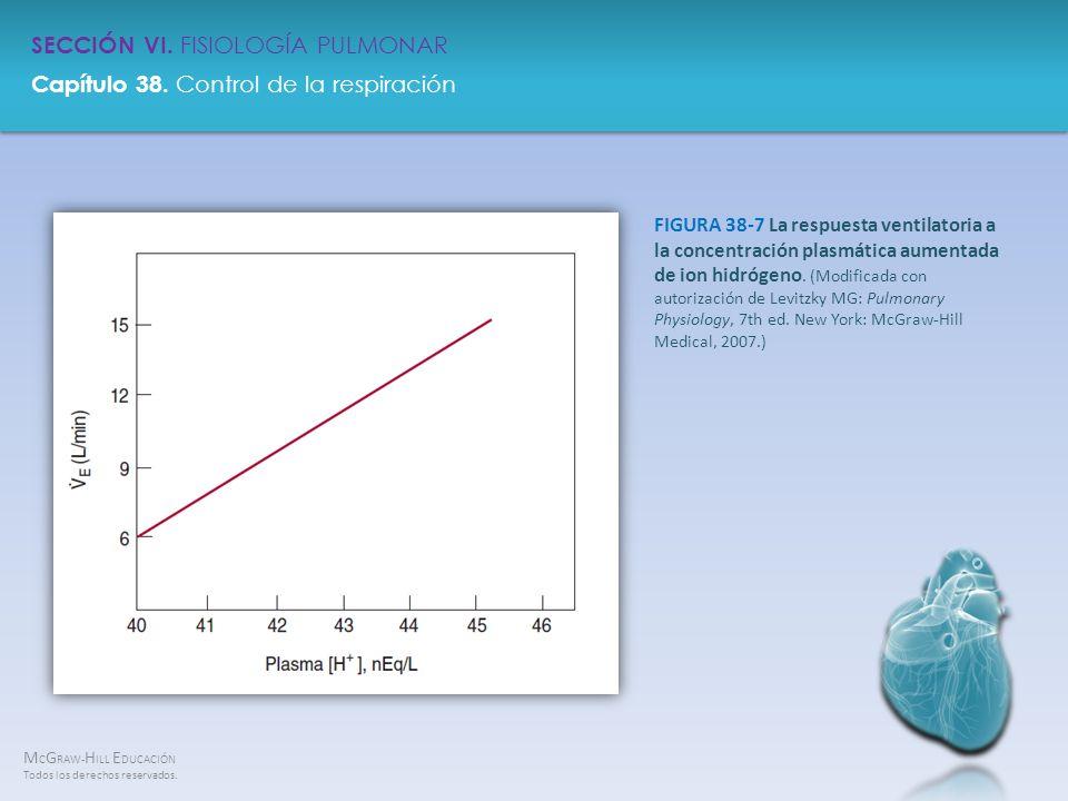 FIGURA 38-7 La respuesta ventilatoria a la concentración plasmática aumentada de ion hidrógeno.
