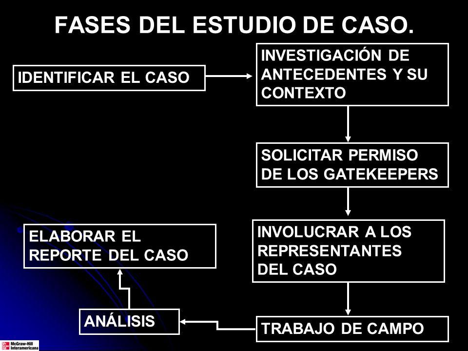 FASES DEL ESTUDIO DE CASO.