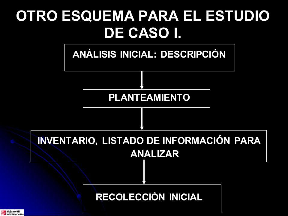 OTRO ESQUEMA PARA EL ESTUDIO DE CASO I.