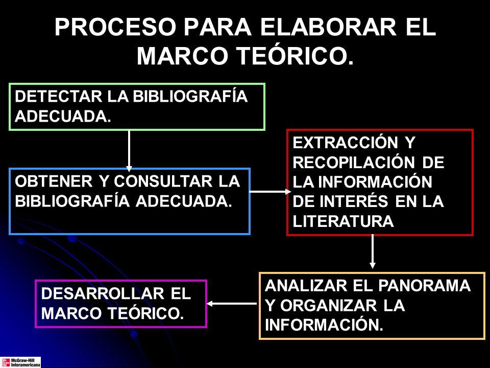 PROCESO PARA ELABORAR EL MARCO TEÓRICO.