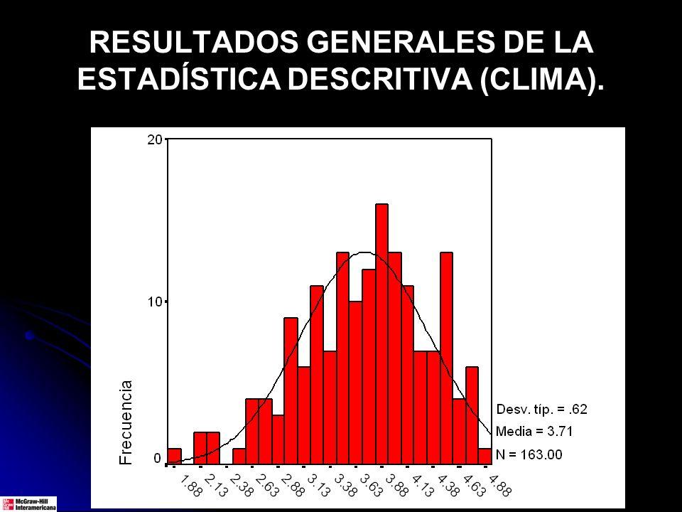 RESULTADOS GENERALES DE LA ESTADÍSTICA DESCRITIVA (CLIMA).