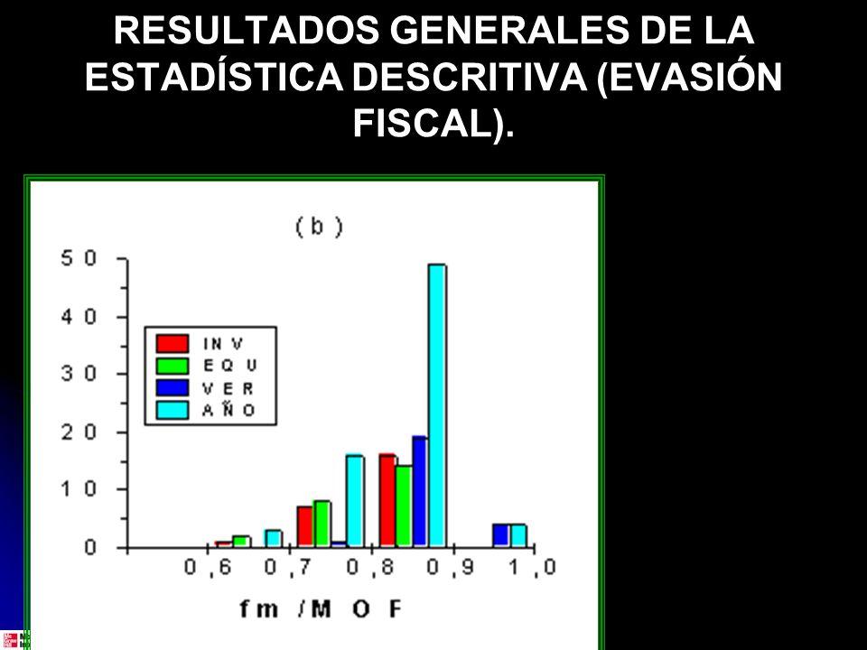 RESULTADOS GENERALES DE LA ESTADÍSTICA DESCRITIVA (EVASIÓN FISCAL).