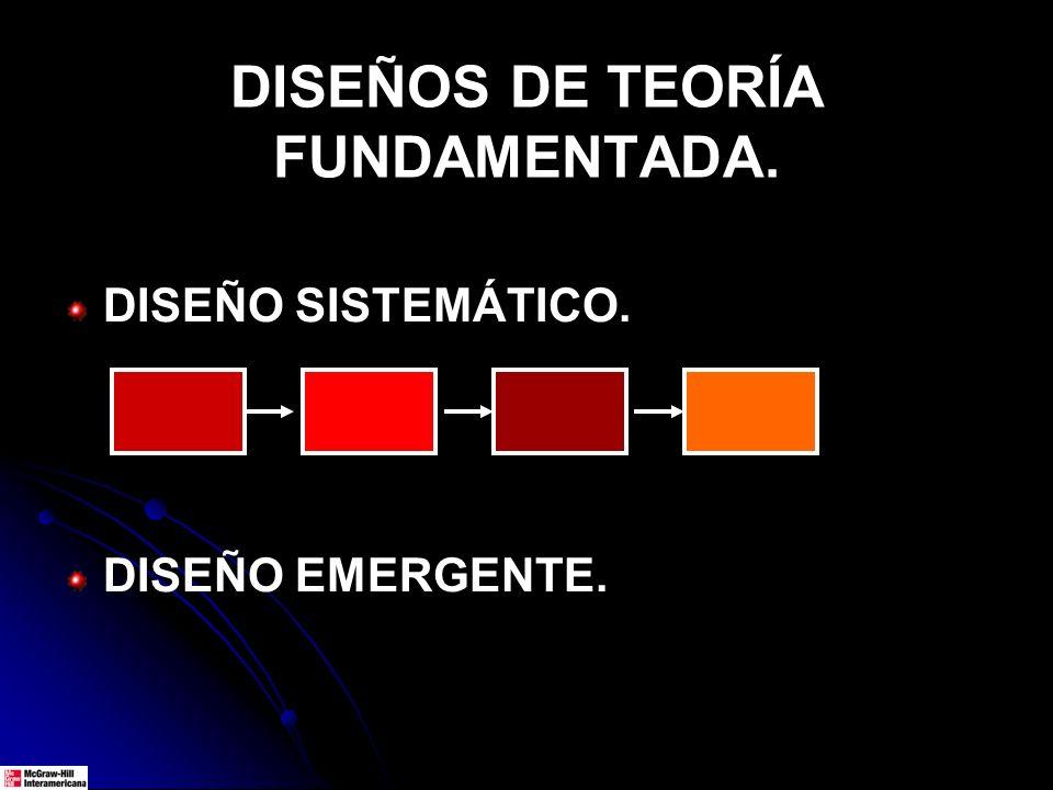 DISEÑOS DE TEORÍA FUNDAMENTADA.