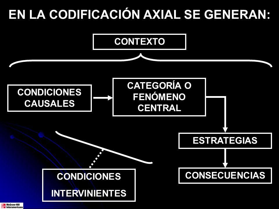 EN LA CODIFICACIÓN AXIAL SE GENERAN: