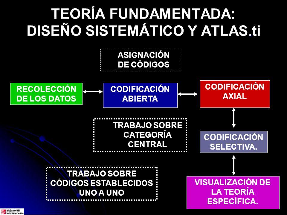 TEORÍA FUNDAMENTADA: DISEÑO SISTEMÁTICO Y ATLAS.ti