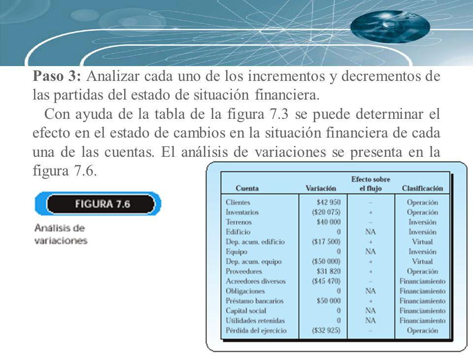 Paso 3: Analizar cada uno de los incrementos y decrementos de las partidas del estado de situación financiera.