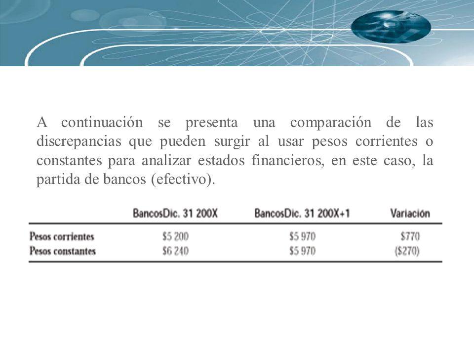 A continuación se presenta una comparación de las discrepancias que pueden surgir al usar pesos corrientes o constantes para analizar estados financieros, en este caso, la partida de bancos (efectivo).