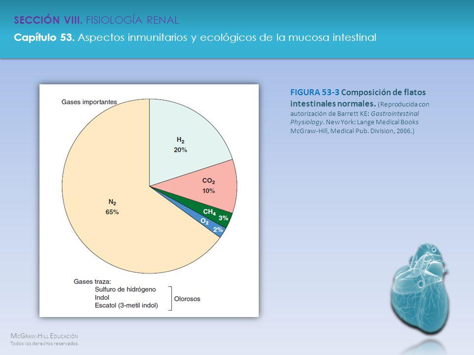 FIGURA 53-3 Composición de flatos intestinales normales