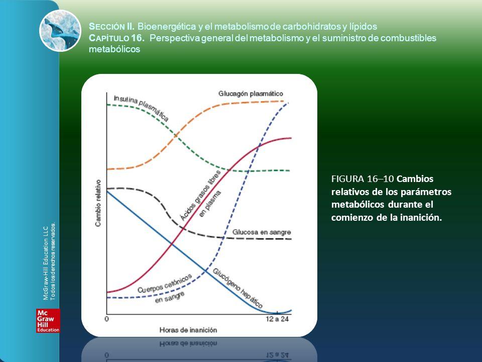 FIGURA 16–10 Cambios relativos de los parámetros