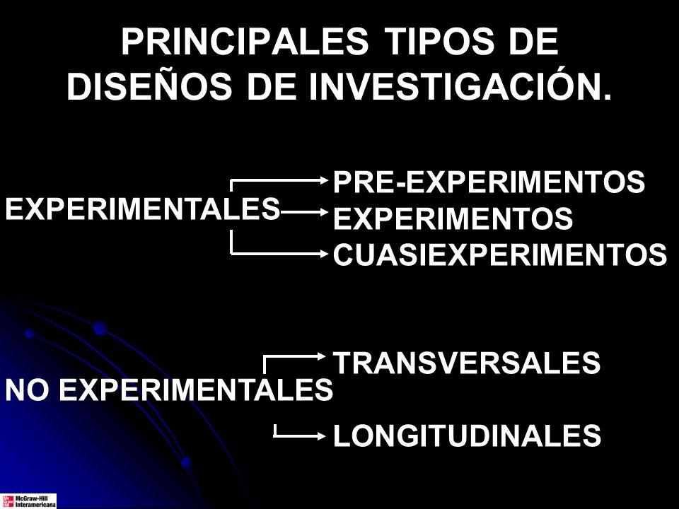 PRINCIPALES TIPOS DE DISEÑOS DE INVESTIGACIÓN.