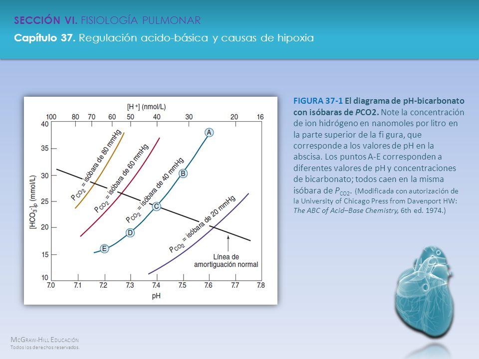 FIGURA 37-1 El diagrama de pH-bicarbonato con isóbaras de PCO2