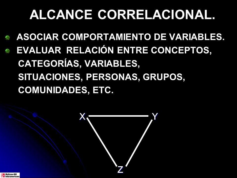ALCANCE CORRELACIONAL.