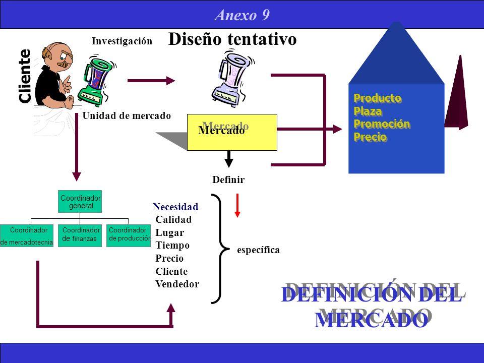 DEFINICIÓN DEL MERCADO