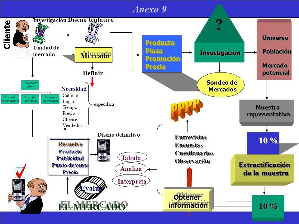 PPPP EL MERCADO Cliente 10 % 10 % Mercado Evalúa Diseño tentativo