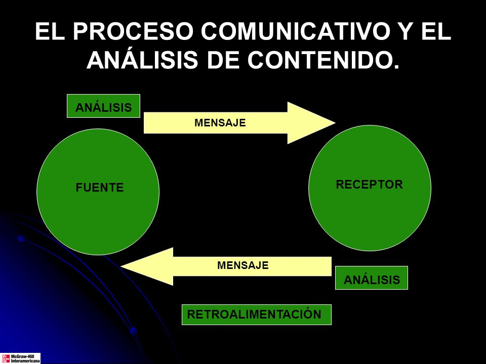 EL PROCESO COMUNICATIVO Y EL ANÁLISIS DE CONTENIDO.