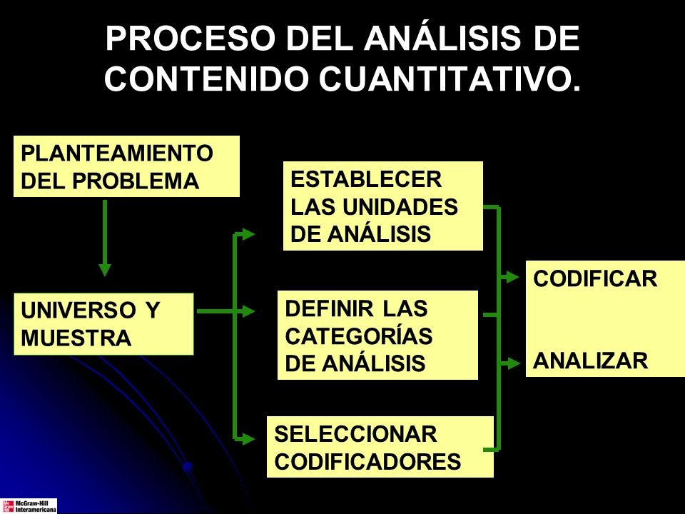PROCESO DEL ANÁLISIS DE CONTENIDO CUANTITATIVO.