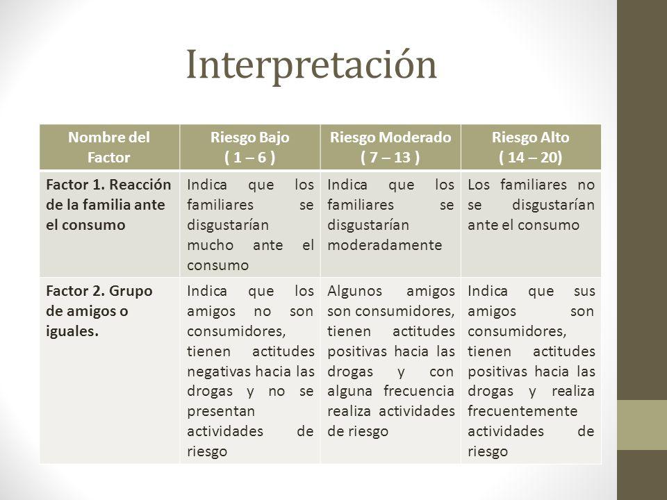 Interpretación Nombre del Factor Riesgo Bajo ( 1 – 6 )