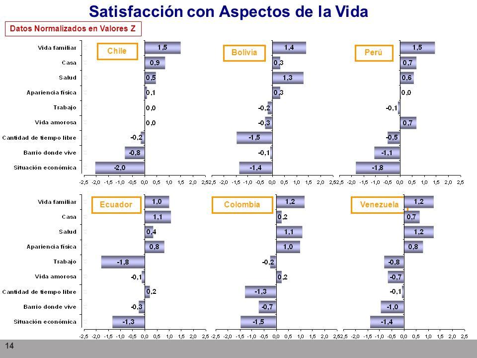 Satisfacción con Aspectos de la Vida Datos Normalizados en Valores Z