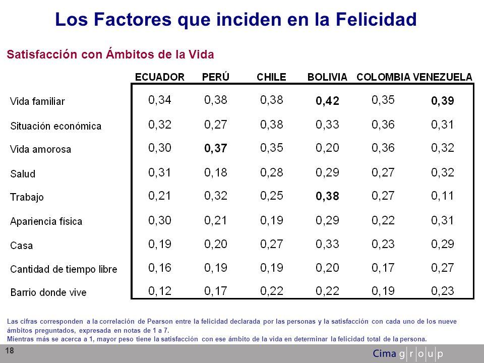 Los Factores que inciden en la Felicidad