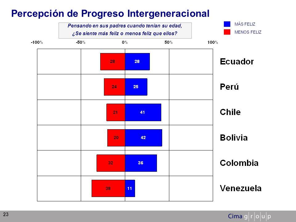 Percepción de Progreso Intergeneracional