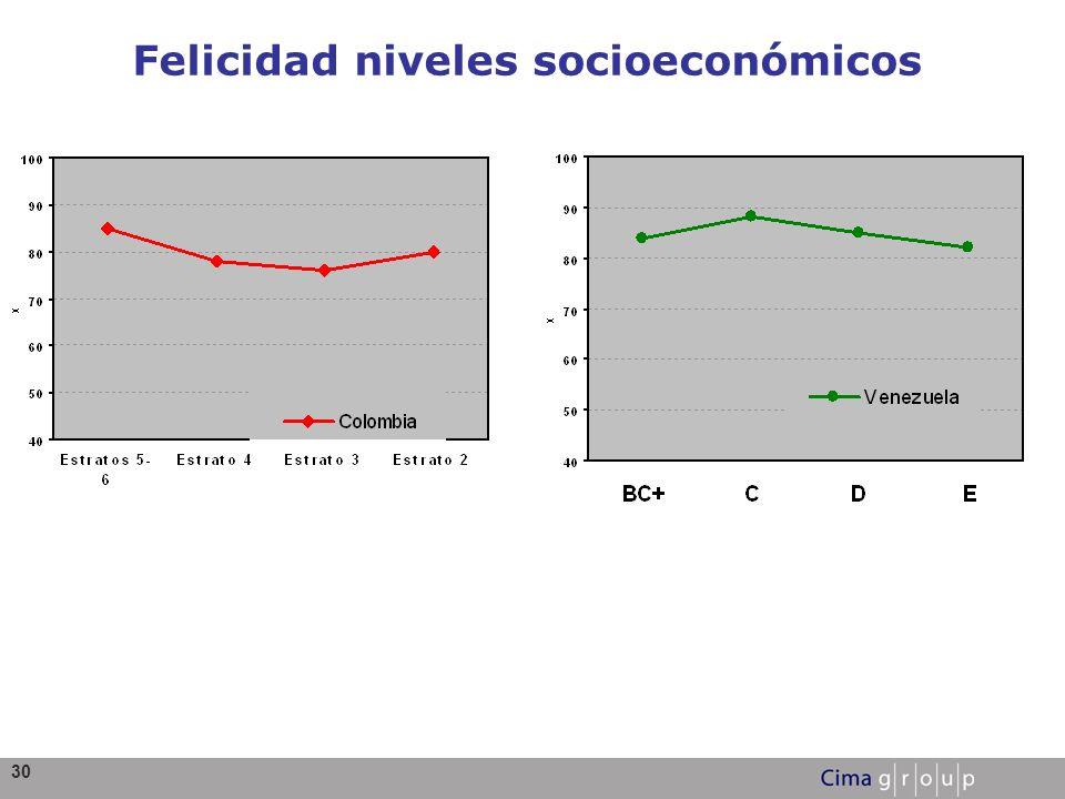 Felicidad niveles socioeconómicos