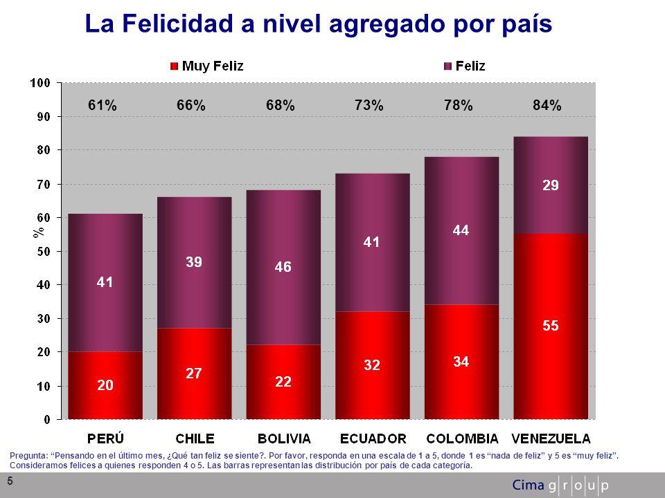 La Felicidad a nivel agregado por país