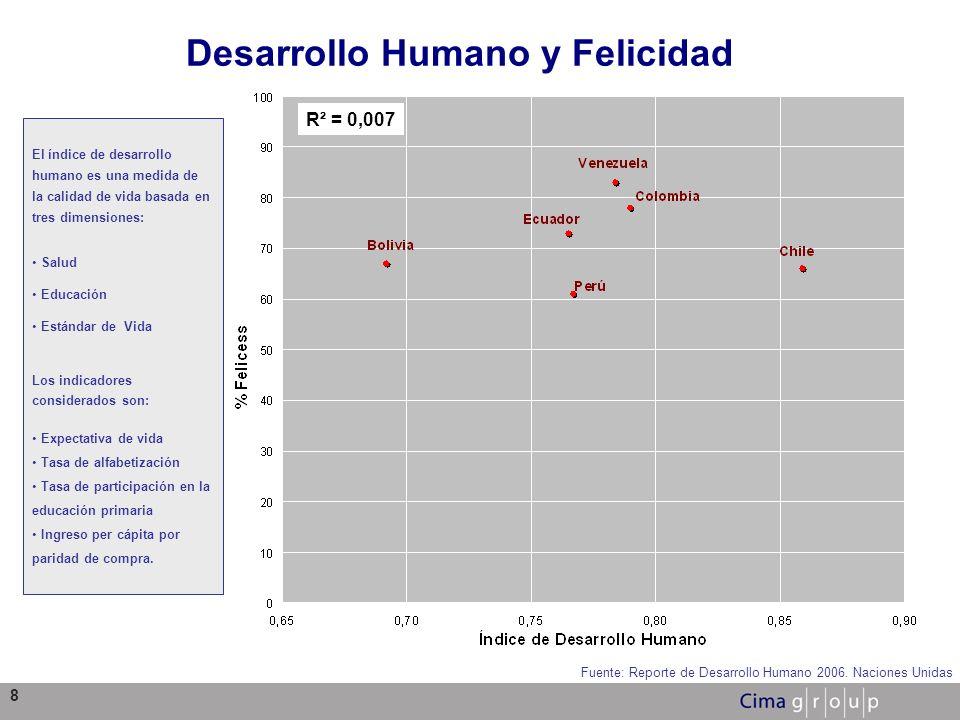 Desarrollo Humano y Felicidad