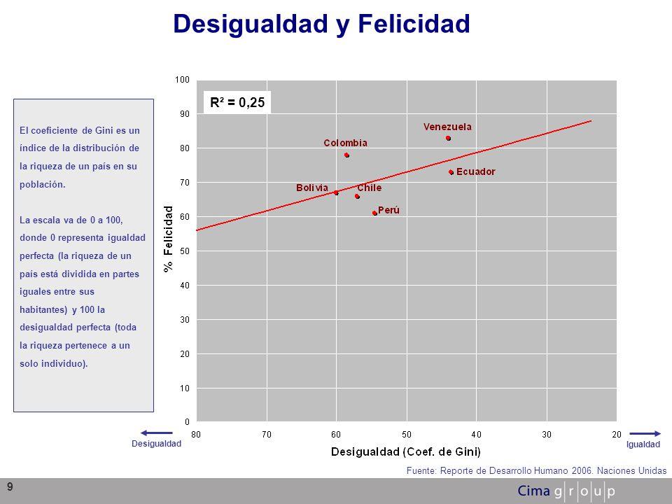 Desigualdad y Felicidad
