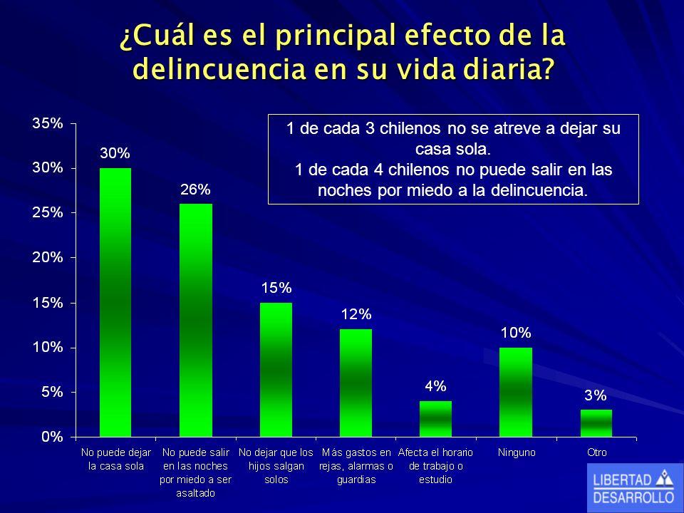 ¿Cuál es el principal efecto de la delincuencia en su vida diaria