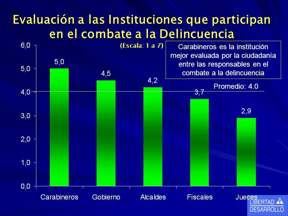 Evaluación a las Instituciones que participan en el combate a la Delincuencia (Escala: 1 a 7)