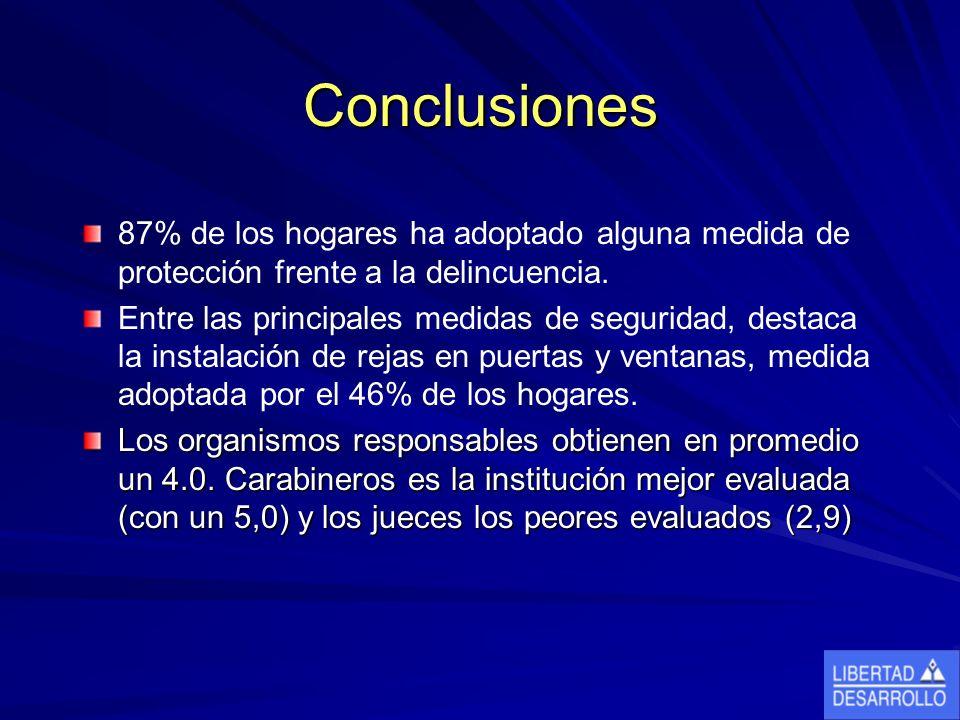 Conclusiones 87% de los hogares ha adoptado alguna medida de protección frente a la delincuencia.