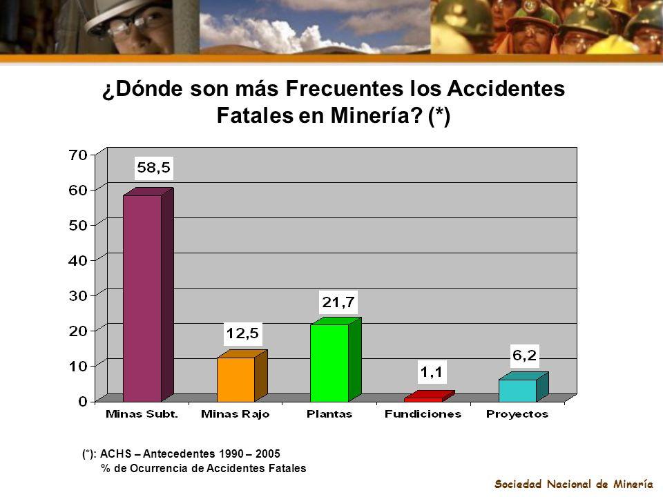 ¿Dónde son más Frecuentes los Accidentes Fatales en Minería (*)