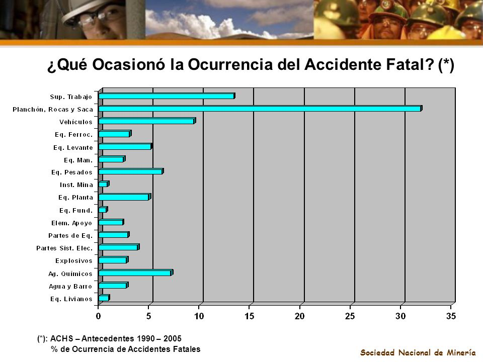 ¿Qué Ocasionó la Ocurrencia del Accidente Fatal (*)
