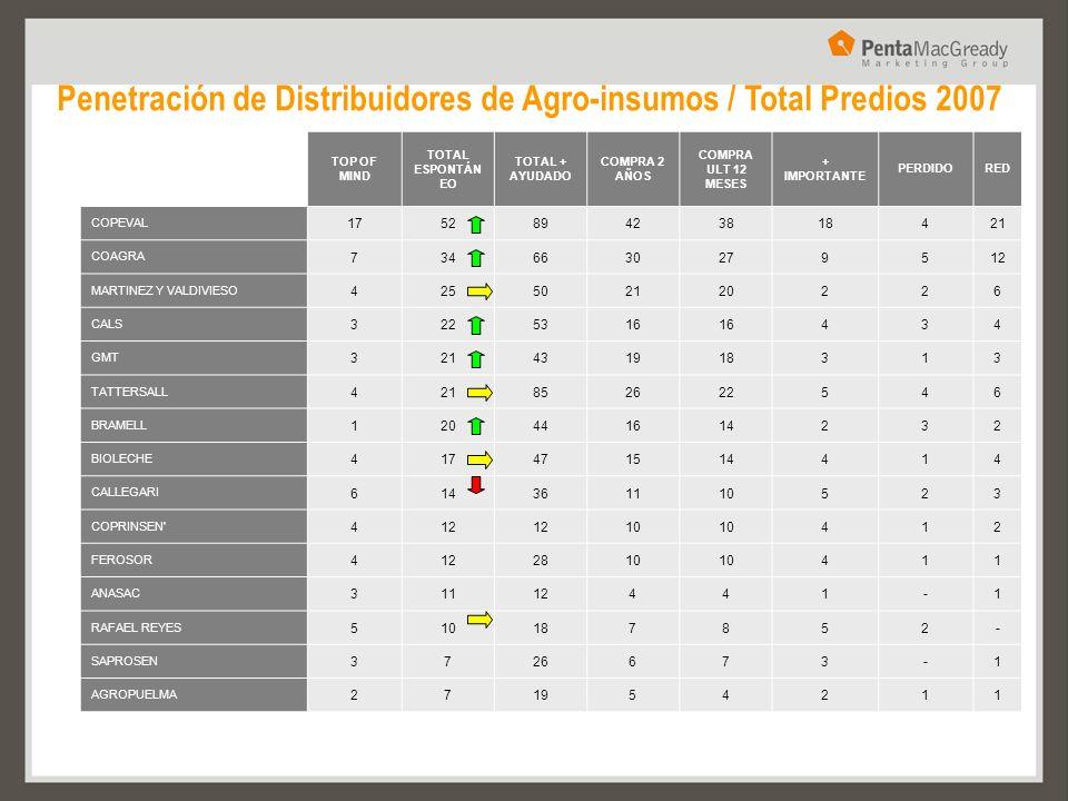 Penetración de Distribuidores de Agro-insumos / Total Predios 2007