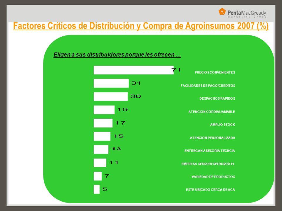 Factores Críticos de Distribución y Compra de Agroinsumos 2007 (%)