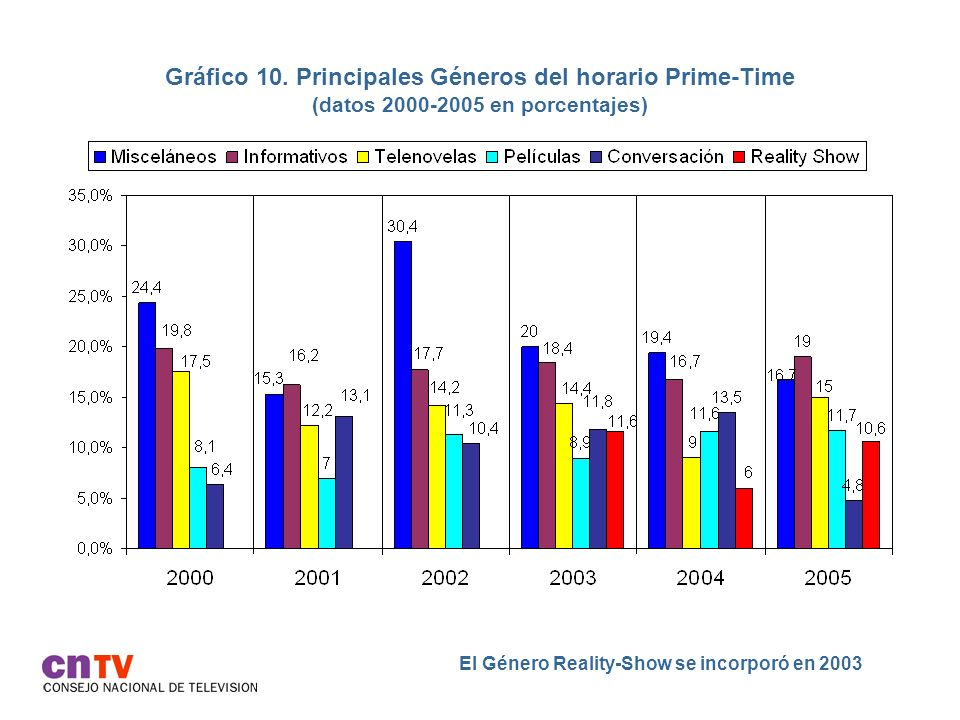 Gráfico 10. Principales Géneros del horario Prime-Time (datos 2000-2005 en porcentajes)