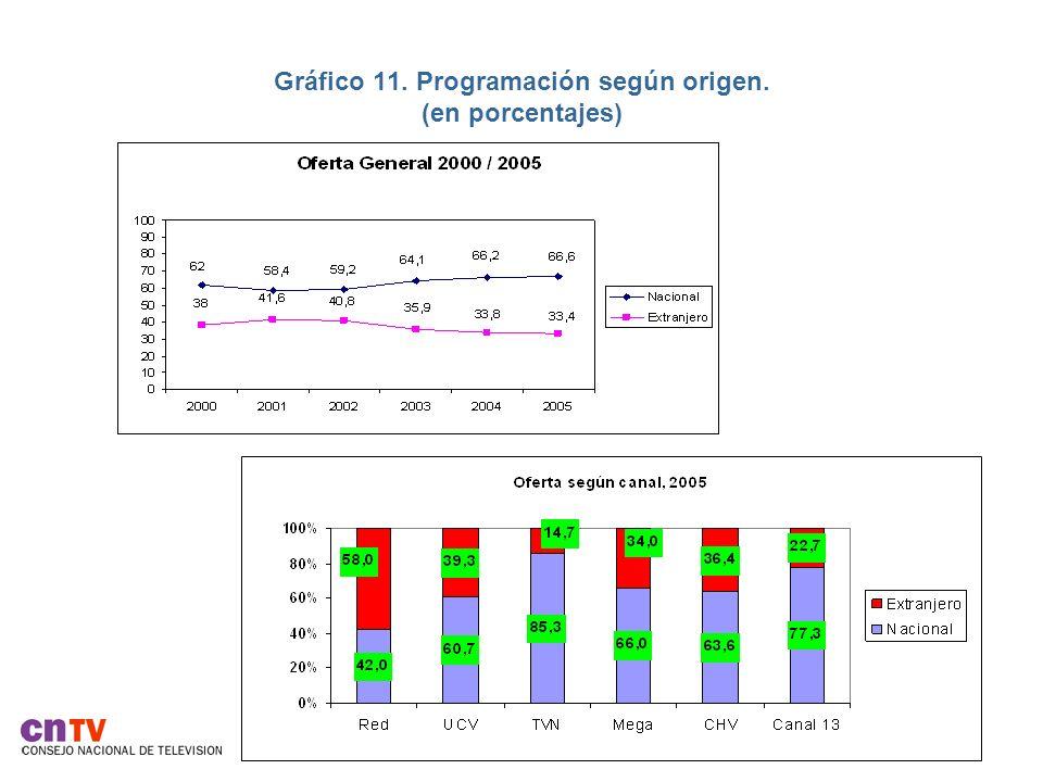 Gráfico 11. Programación según origen. (en porcentajes)